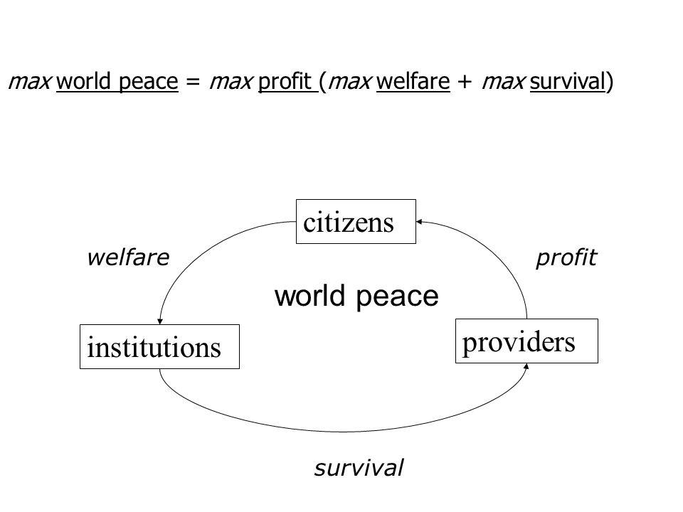 citizens institutions providers profitwelfare survival max world peace = max profit (max welfare + max survival) world peace
