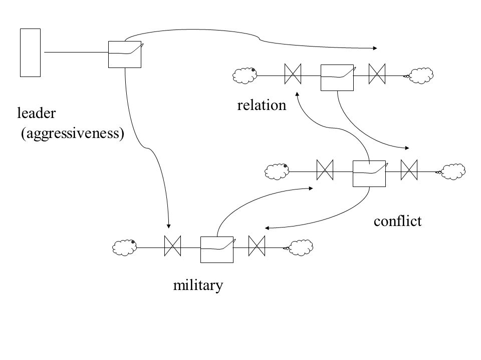 conflict leader (aggressiveness) military relation