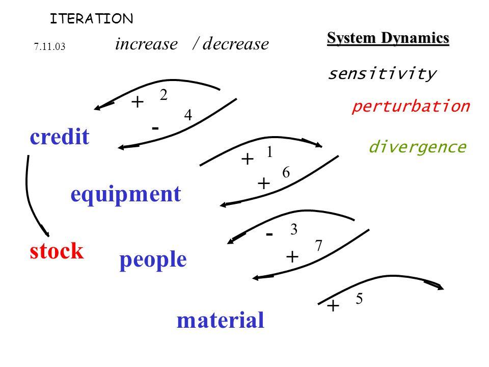 increase / decrease credit people equipment material stock System Dynamics 7.11.03 + - 2 1 + + 4 6 - + 3 7 + 5 sensitivity perturbation divergence ITERATION