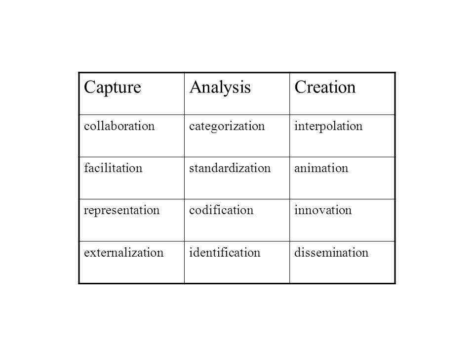 CaptureAnalysisCreation collaborationcategorizationinterpolation facilitationstandardizationanimation representationcodificationinnovation externalizationidentificationdissemination