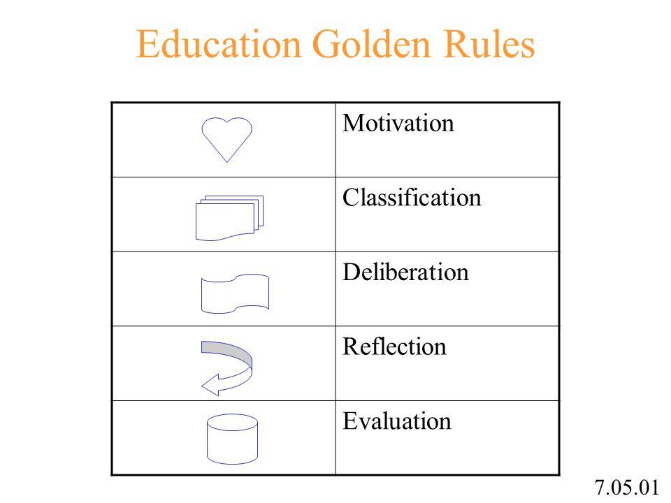 Education Golden Rules Motivation Classification Deliberation Reflection Evaluation 7.05.01