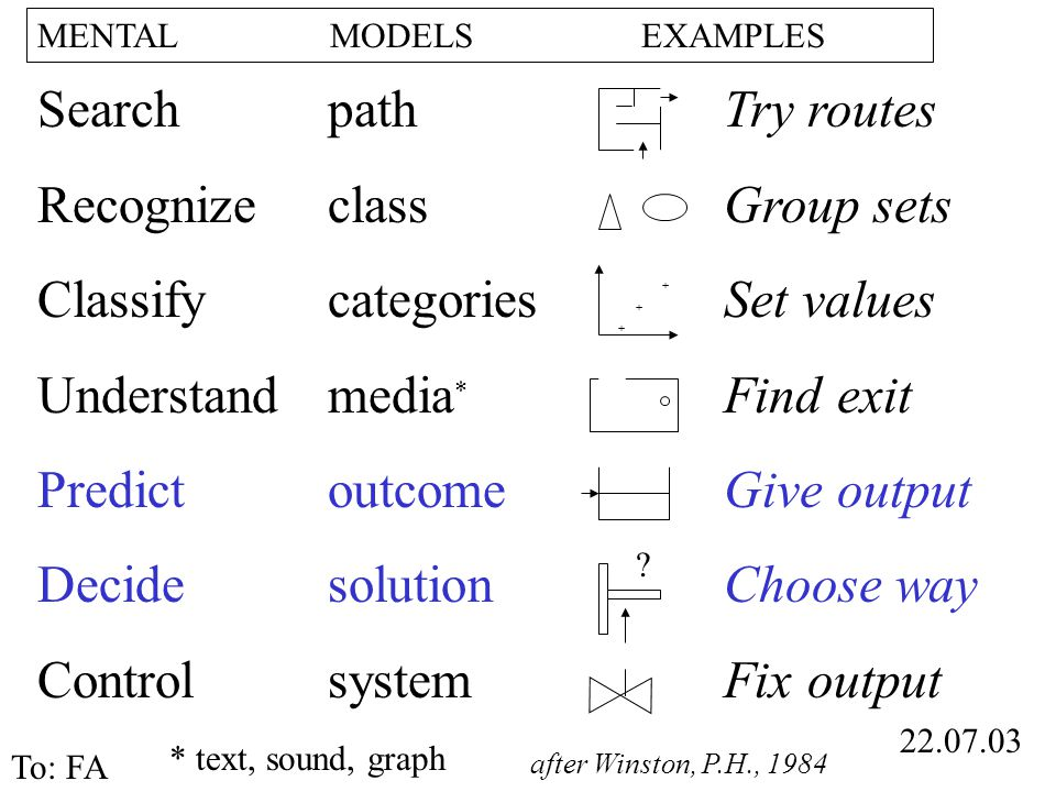 Search Recognize Classify Understand Predict Decide Control MENTAL MODELS EXAMPLES 22.07.03 To: FA path class categories media * outcome solution system + Try routes Group sets Set values Find exit Give output Choose way Fix output .