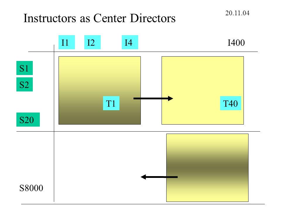 Instructors as Center Directors S1 S8000 S2 S20 I1I2I400I4 20.11.04 T1T40
