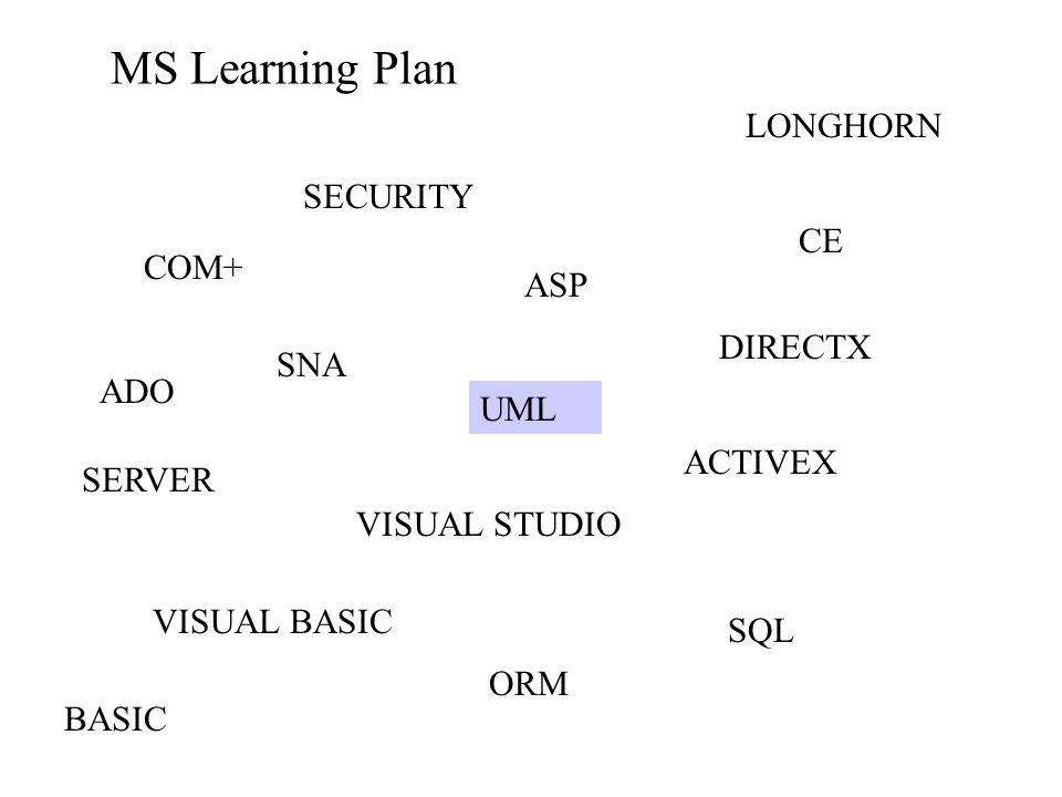 MS Learning Plan BASIC VISUAL BASIC VISUAL STUDIO SECURITY DIRECTX SQL ASP LONGHORN ACTIVEX COM+ ADO SNA UML ORM CE SERVER