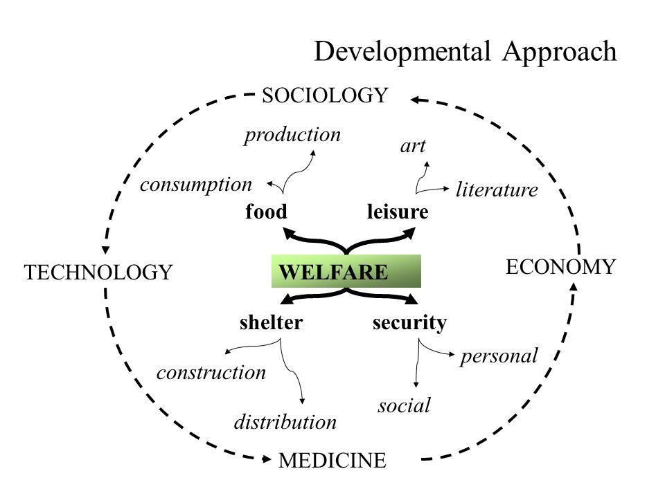 Developmental Approach WELFARE SOCIOLOGY ECONOMY MEDICINE TECHNOLOGY foodleisure sheltersecurity personal social construction distribution production consumption art literature