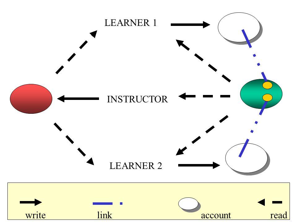 INSTRUCTOR LEARNER 1 LEARNER 2 writereadlinkaccount