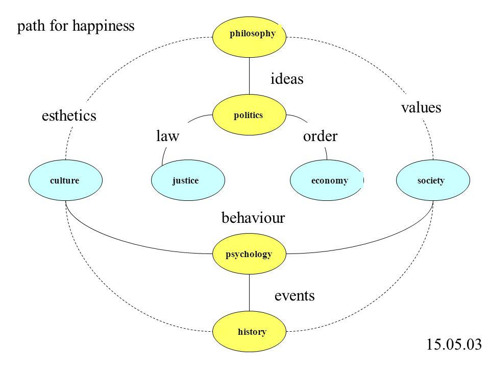 15.05.03 philosophy history culturejusticeeconomy politics psychology society ideas events behaviour values esthetics laworder path for happiness