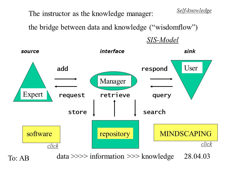 The instructor as the knowledge manager: the bridge between data and knowledge ( wisdomflow ) Manager Expert User repository 28.04.03 To: AB store add request search sourceinterfacesink respond queryretrieve data >>>> information >>> knowledge MINDSCAPINGsoftware click SIS-Model Self-knowledge