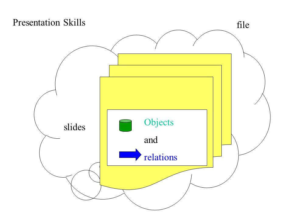 slides file Presentation Skills Objects and relations