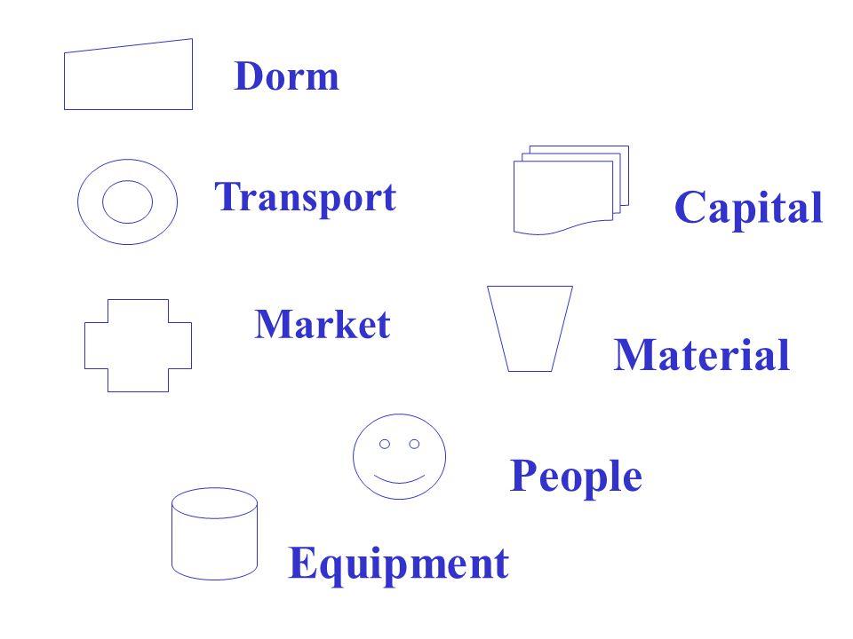Dorm Transport Market Capital People Equipment Material