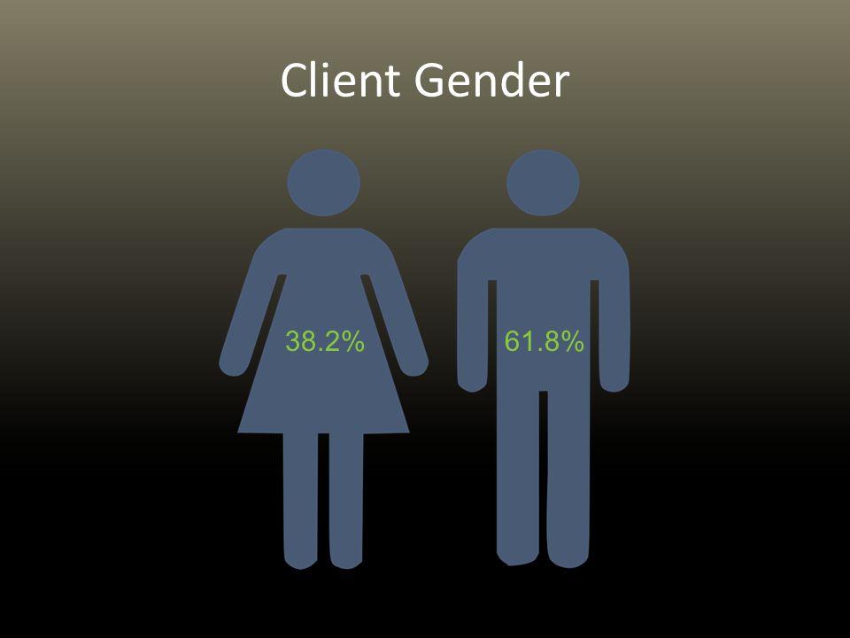 Client Gender 38.2%61.8%