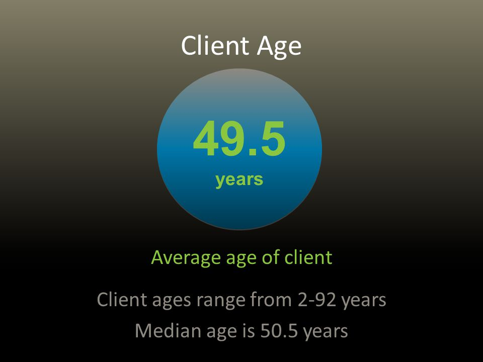 Client Age Average age of client Client ages range from 2-92 years Median age is 50.5 years 49.5 years 49.5 years