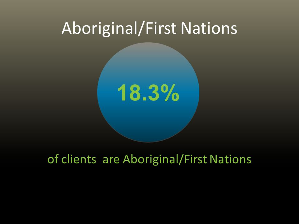 Aboriginal/First Nations of clients are Aboriginal/First Nations 18.3%