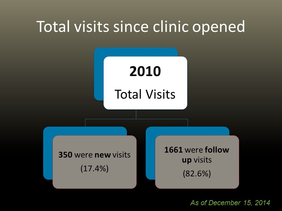 Total visits since clinic opened 2010 Total Visits 350 were new visits (17.4%) 1661 were follow up visits (82.6%) As of December 15, 2014