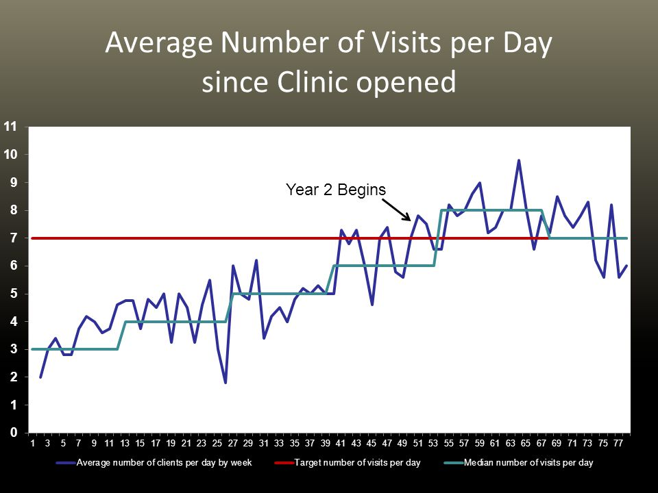 Average Number of Visits per Day since Clinic opened