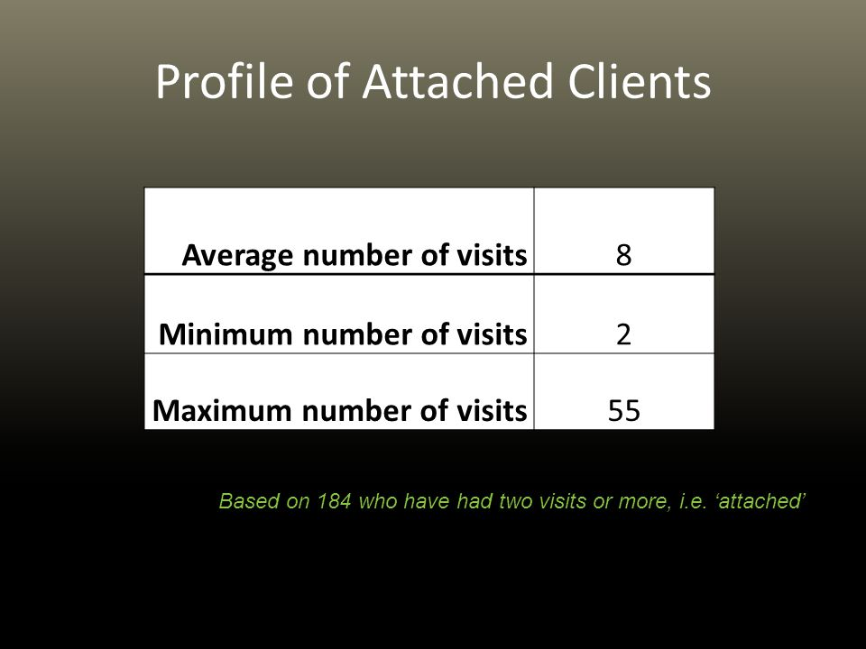 Profile of Attached Clients Average number of visits8 Minimum number of visits2 Maximum number of visits55 Based on 184 who have had two visits or more, i.e.