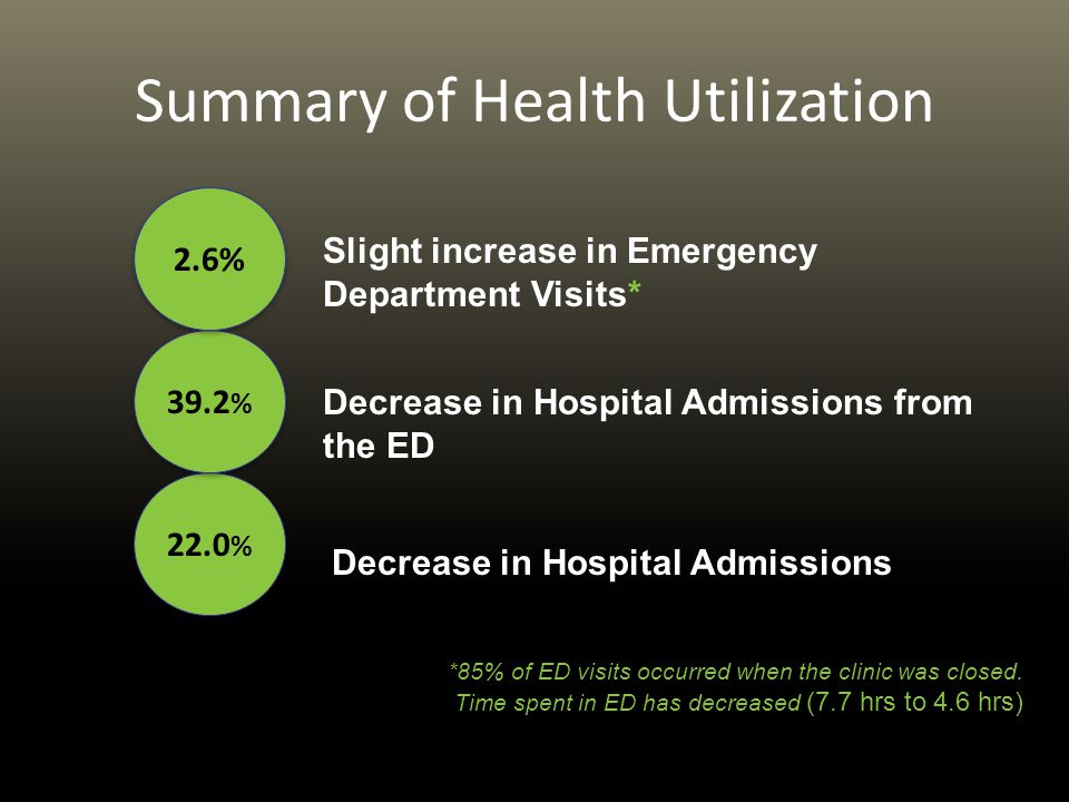 Summary of Health Utilization 22.0 % 39.2 % 2.6% Decrease in Hospital Admissions Slight increase in Emergency Department Visits* Decrease in Hospital Admissions from the ED *85% of ED visits occurred when the clinic was closed.