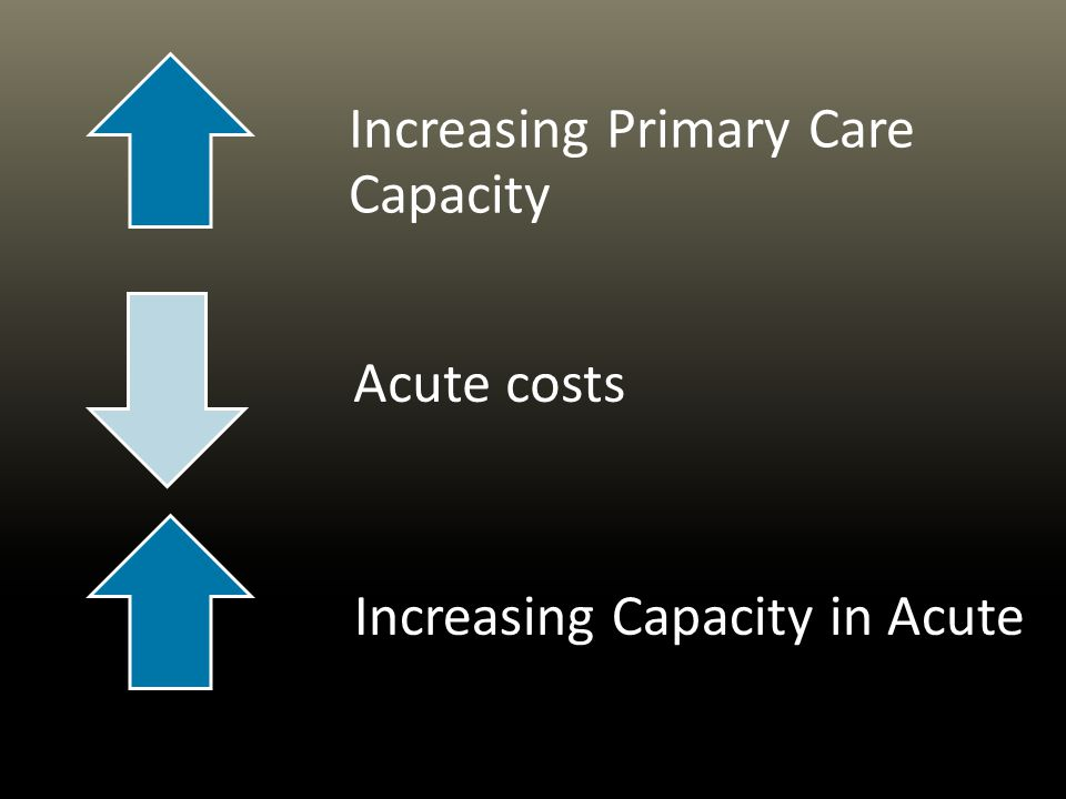 Increasing Primary Care Capacity Acute costs 23 Increasing Capacity in Acute