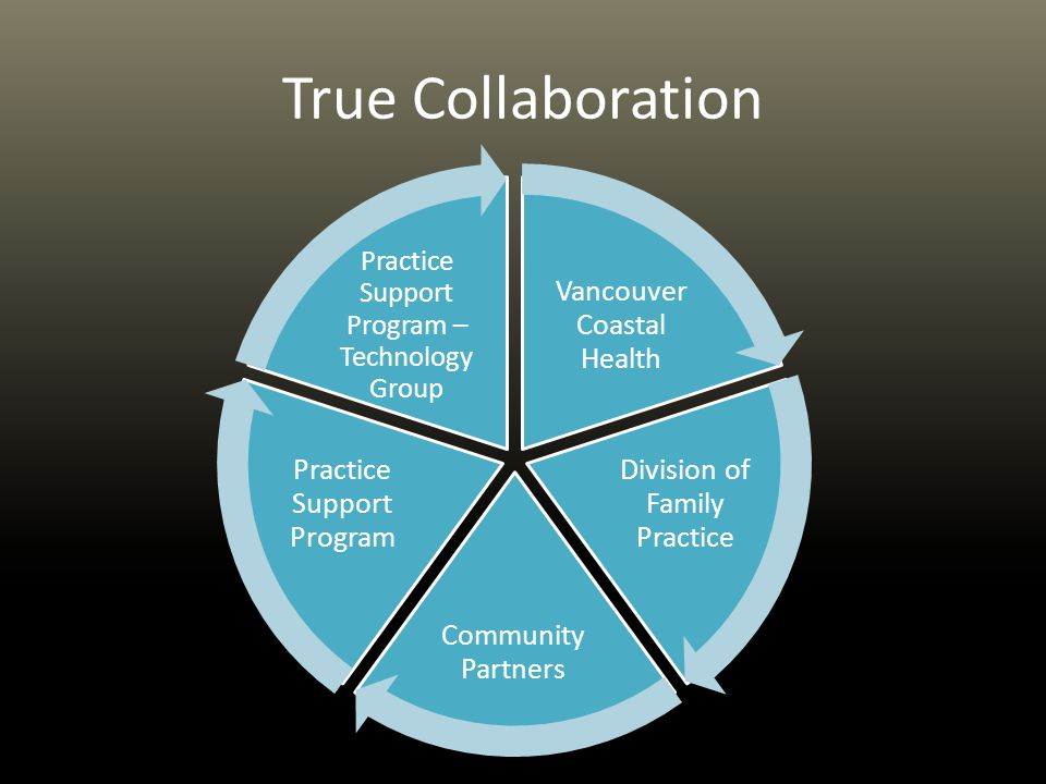 To improve the health & wellness of vulnerable pop'ns To provide better care coordination & health care utilization To increase attachment to family physicians To improve patients & providers experience To plan for sustain- ability HealthConnection Clinic Goals