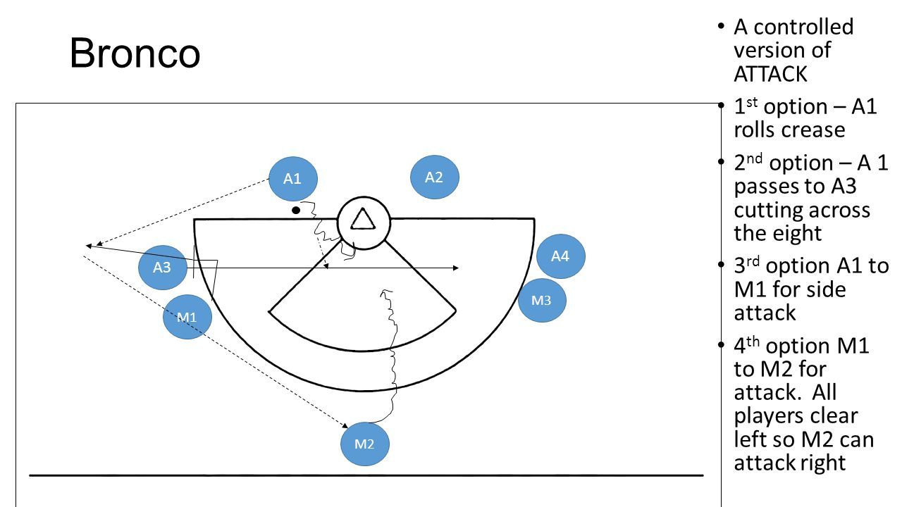 Bronco A controlled version of ATTACK 1 st option – A1 rolls crease 2 nd option – A 1 passes to A3 cutting across the eight 3 rd option A1 to M1 for s