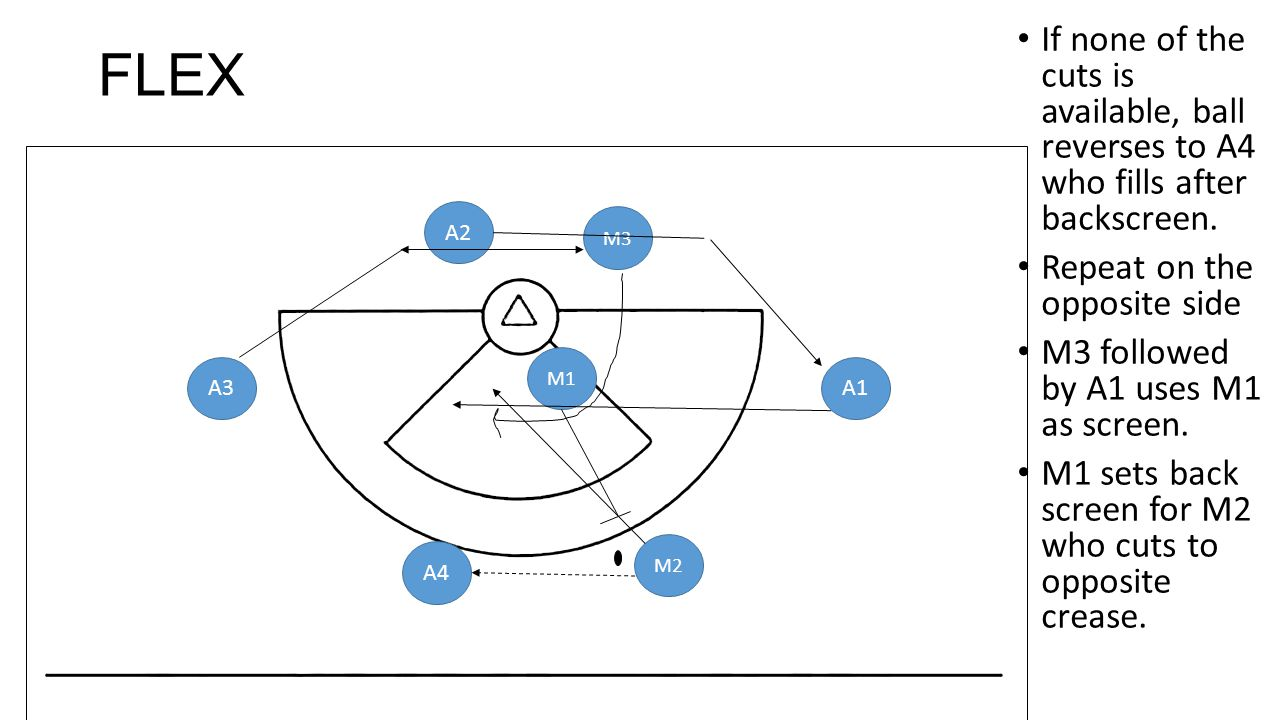 FLEX If none of the cuts is available, ball reverses to A4 who fills after backscreen. Repeat on the opposite side M3 followed by A1 uses M1 as screen