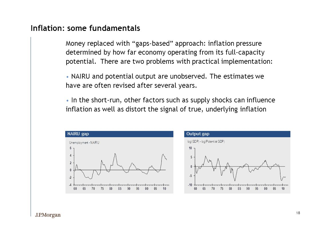 18 Inflation: some fundamentals Money replaced with gaps-based approach: inflation pressure determined by how far economy operating from its full-capacity potential.