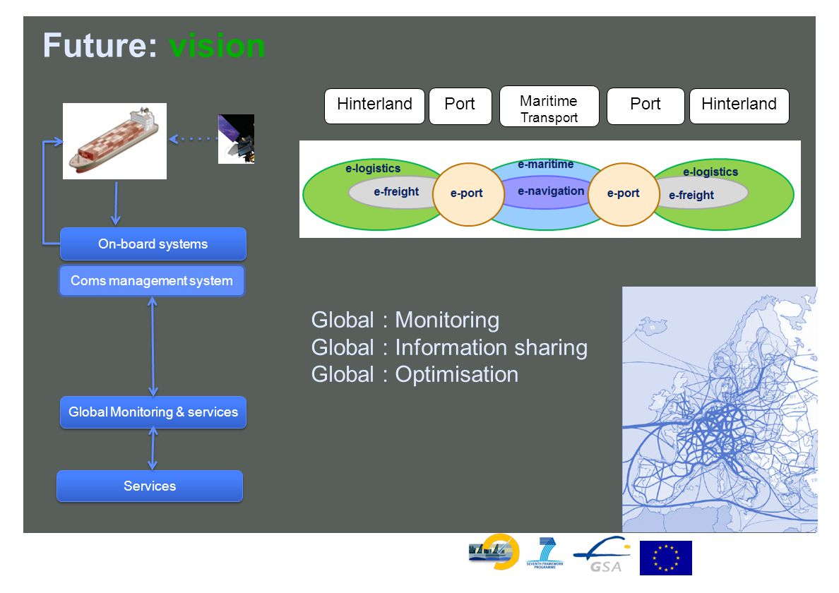 Future: vision Hinterland Port Maritime Transport Hinterland Port Global : Monitoring Global : Information sharing Global : Optimisation On-board systems Coms management system Global Monitoring & services Services