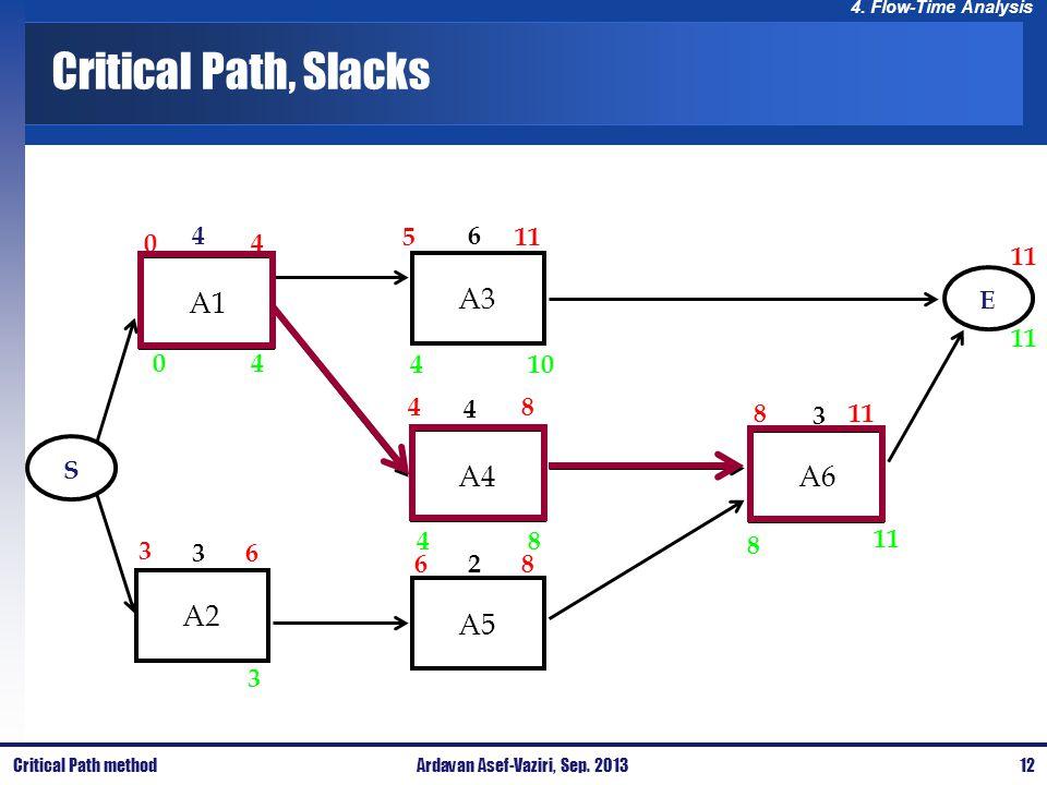 4. Flow-Time Analysis Critical Path, Slacks A1A3A4A6A5A2 4 3 6 4 2 3 ES 04 3 4 410 8 8 11 5 8 8 8 4 6 6 3 40 Critical Path method12Ardavan Asef-Vaziri