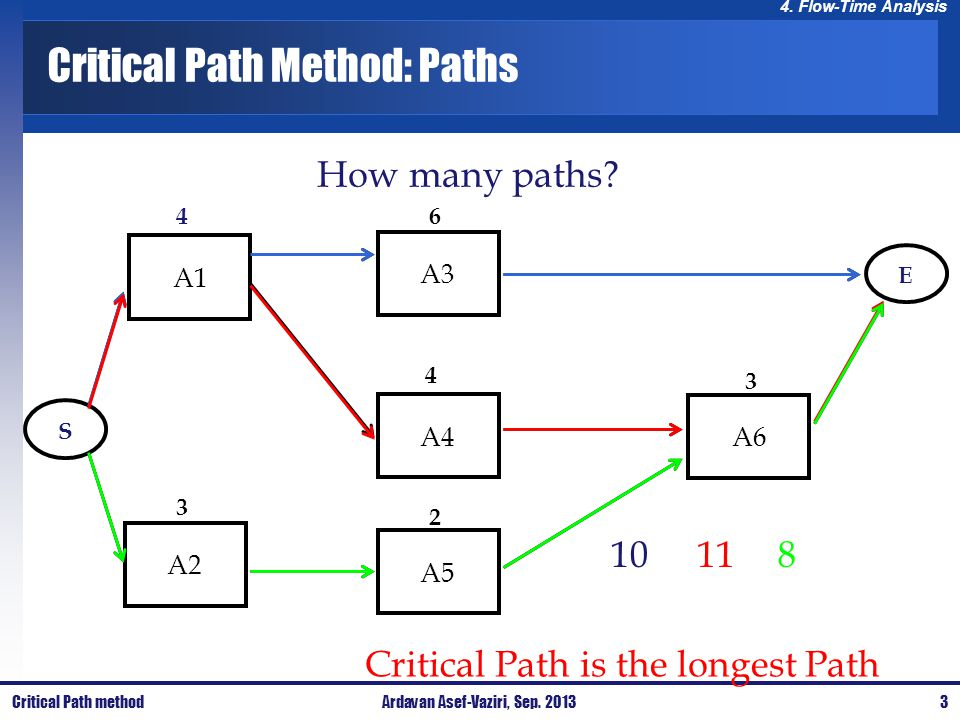 4. Flow-Time Analysis Critical Path Method: Paths A1A3A4A6A5A2 4 3 6 4 2 3 ES 10 Critical Path is the longest Path 118 How many paths? Critical Path m