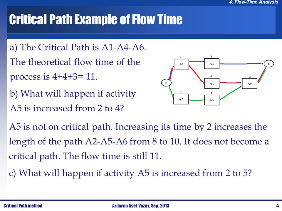 4. Flow-Time Analysis Critical Path Example of Flow Time a) The Critical Path is A1-A4-A6. The theoretical flow time of the process is 4+4+3= 11. b) W