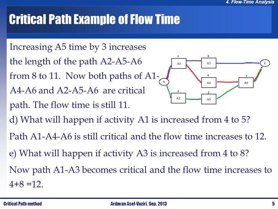 4.Flow-Time Analysis Theoretical Critical Path vs.