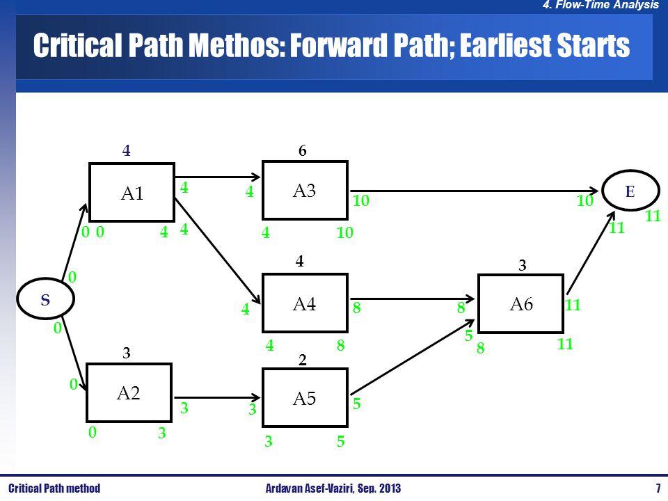 4. Flow-Time Analysis Critical Path Methos: Forward Path; Earliest Starts A1 A3 A4 A6 A5 A2 4 3 6 4 2 3 E S 0 0 0 0 0 0 4 3 3 4 4 3 4 4 3 4 410 8 5 5