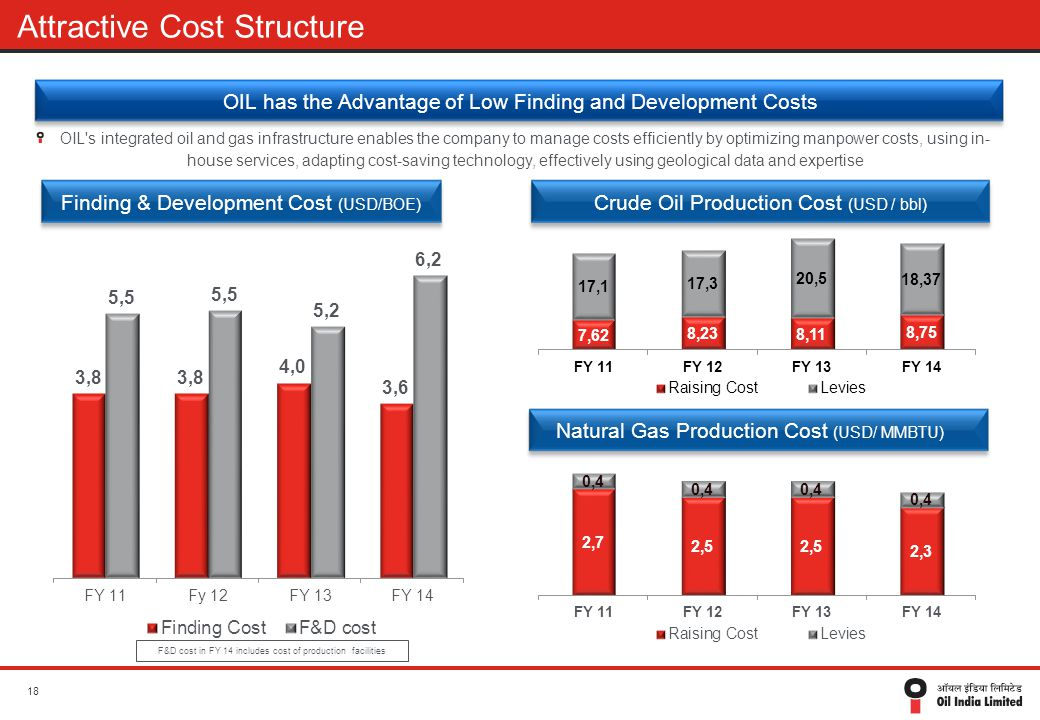 Attractive Cost Structure OIL has the Advantage of Low Finding and Development Costs OIL's integrated oil and gas infrastructure enables the company t