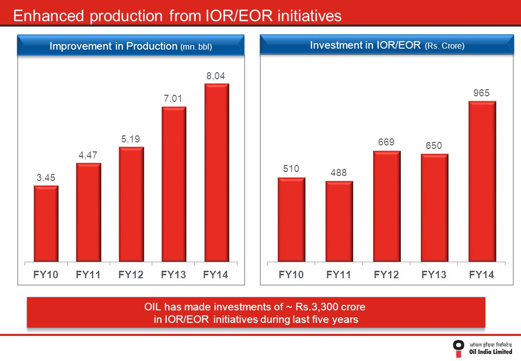 Improvement in Production (mn. bbl) OIL has made investments of ~ Rs.3,300 crore in IOR/EOR initiatives during last five years Investment in IOR/EOR (