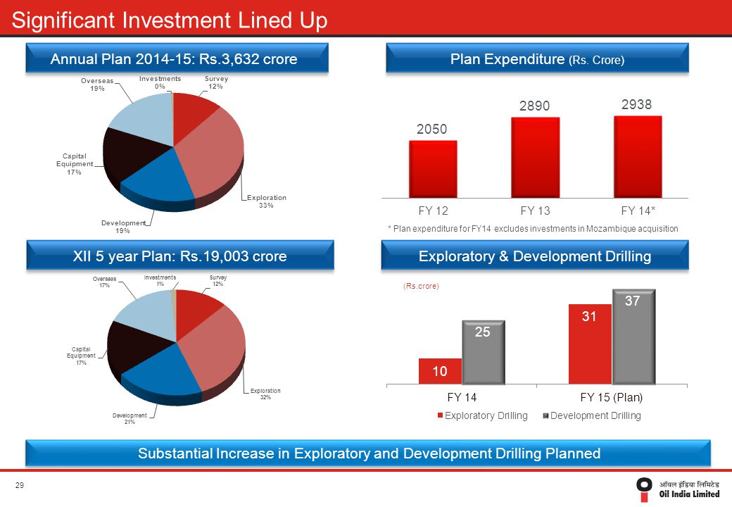 XII 5 year Plan: Rs.19,003 crore Significant Investment Lined Up Annual Plan 2014-15: Rs.3,632 crorePlan Expenditure (Rs. Crore) Exploratory & Develop