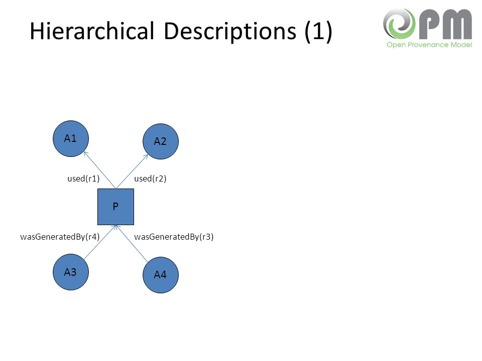 Hierarchical Descriptions (1) P A1 A2 A3 A4 used(r2)used(r1) wasGeneratedBy(r3)wasGeneratedBy(r4)