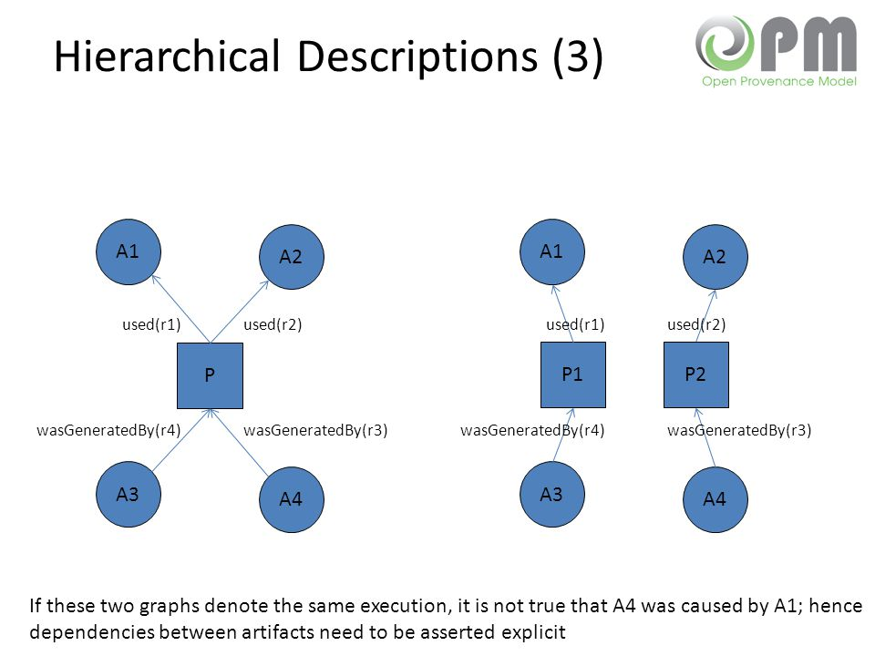 Hierarchical Descriptions (3) P A1 A2 A3 A4 used(r2)used(r1) wasGeneratedBy(r3)wasGeneratedBy(r4) P1 A1 A2 A3 A4 used(r2)used(r1) wasGeneratedBy(r3)wasGeneratedBy(r4) P2 If these two graphs denote the same execution, it is not true that A4 was caused by A1; hence dependencies between artifacts need to be asserted explicit