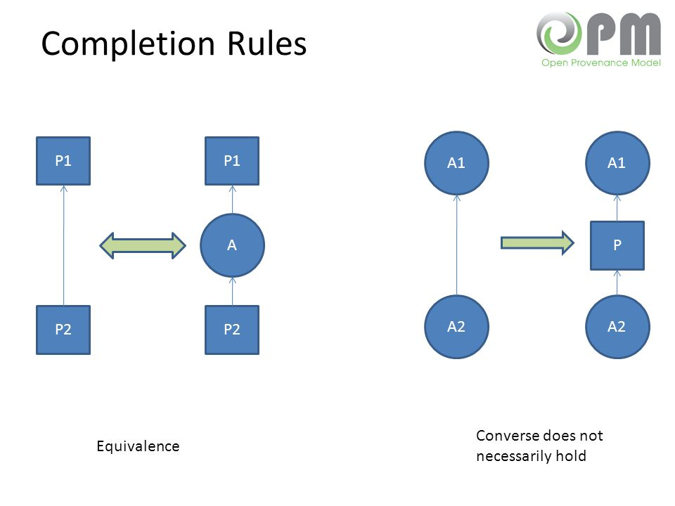 Completion Rules P1 P2 P1 P2 A Equivalence A1 A2 A1 A2 P Converse does not necessarily hold