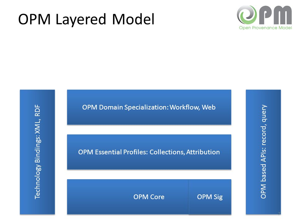 OPM Layered Model OPM Core OPM Essential Profiles: Collections, Attribution OPM Domain Specialization: Workflow, Web Technology Bindings: XML, RDF OPM Sig OPM based APIs: record, query 7