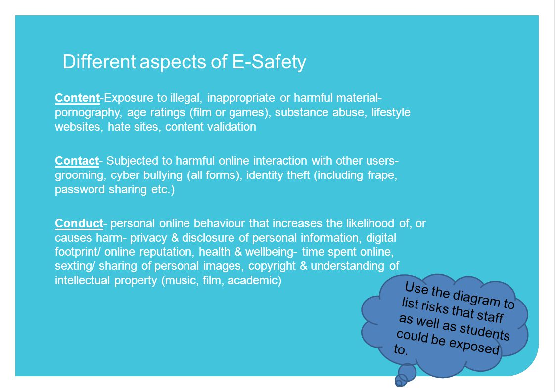 Different aspects of E-Safety Content-Exposure to illegal, inappropriate or harmful material- pornography, age ratings (film or games), substance abuse, lifestyle websites, hate sites, content validation Contact- Subjected to harmful online interaction with other users- grooming, cyber bullying (all forms), identity theft (including frape, password sharing etc.) Conduct- personal online behaviour that increases the likelihood of, or causes harm- privacy & disclosure of personal information, digital footprint/ online reputation, health & wellbeing- time spent online, sexting/ sharing of personal images, copyright & understanding of intellectual property (music, film, academic) Use the diagram to list risks that staff as well as students could be exposed to.