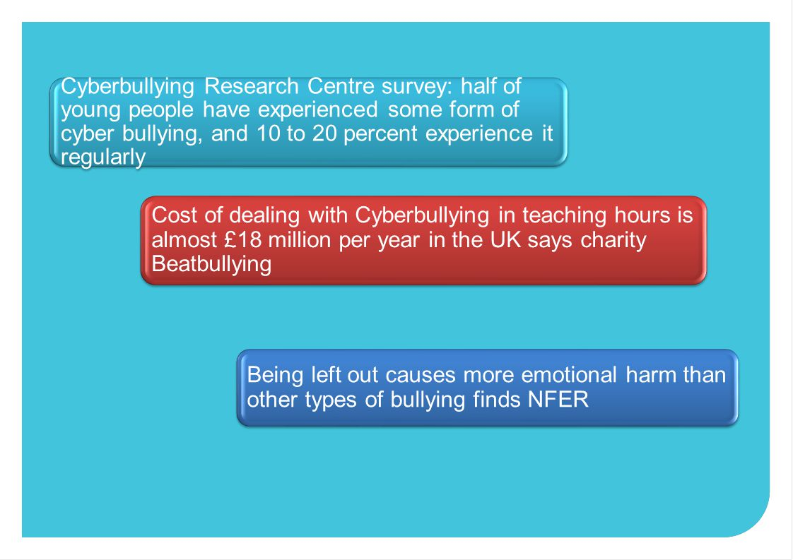 Cyberbullying Research Centre survey: half of young people have experienced some form of cyber bullying, and 10 to 20 percent experience it regularly