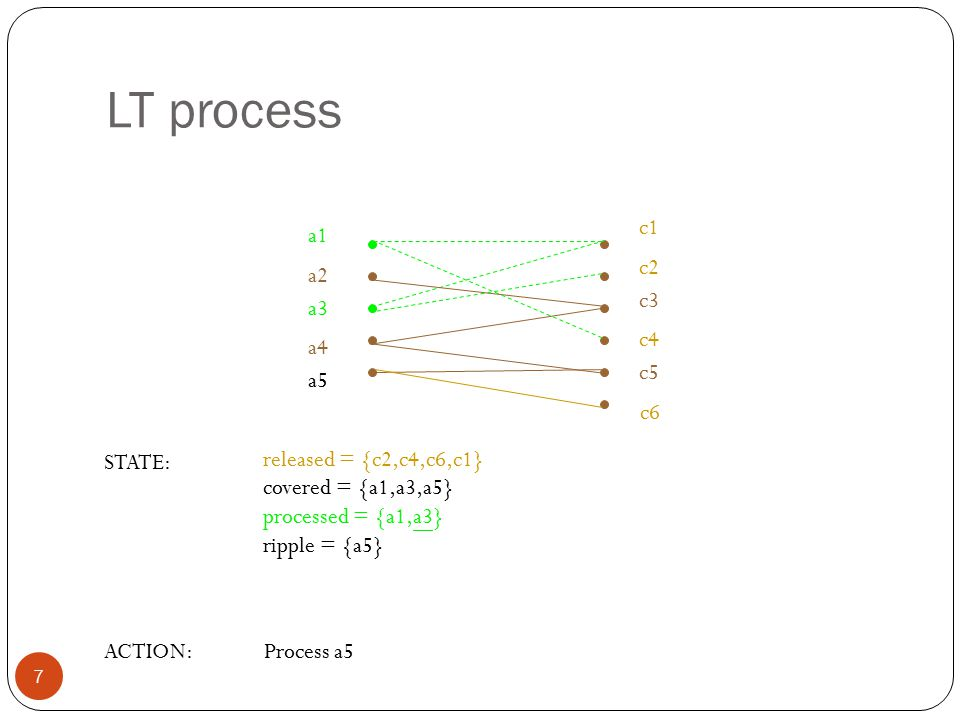 LT process 7 released = {c2,c4,c6,c1} covered = {a1,a3,a5} processed = {a1,a3} ripple = {a5} STATE: ACTION:Process a5 a1 a2 a3 a4 a5 c1 c2 c3 c4 c5 c6
