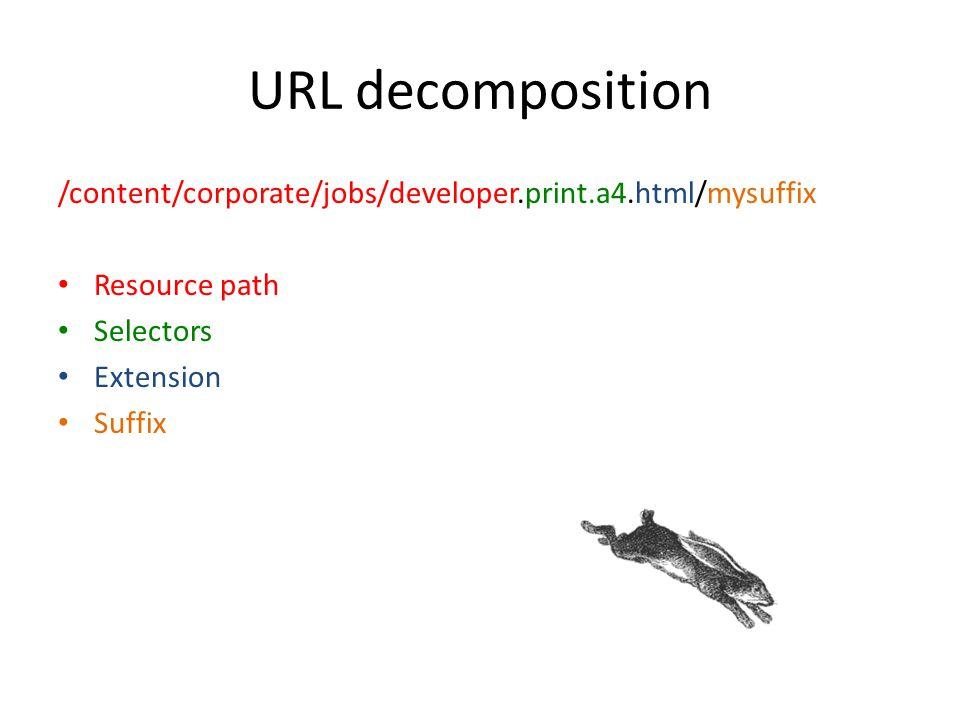 URL decomposition /content/corporate/jobs/developer.print.a4.html/mysuffix Resource path Selectors Extension Suffix