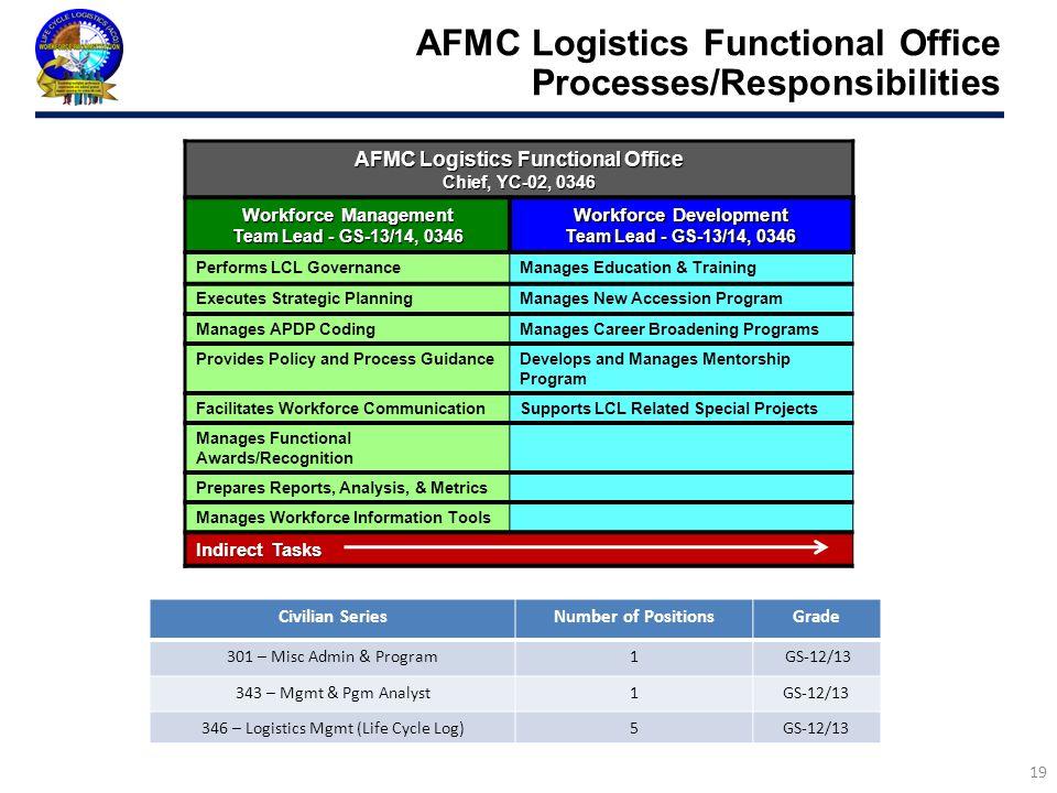 AFMC Logistics Functional Office Processes/Responsibilities 19 AFMC Logistics Functional Office Chief, YC-02, 0346 Workforce Management Team Lead - GS