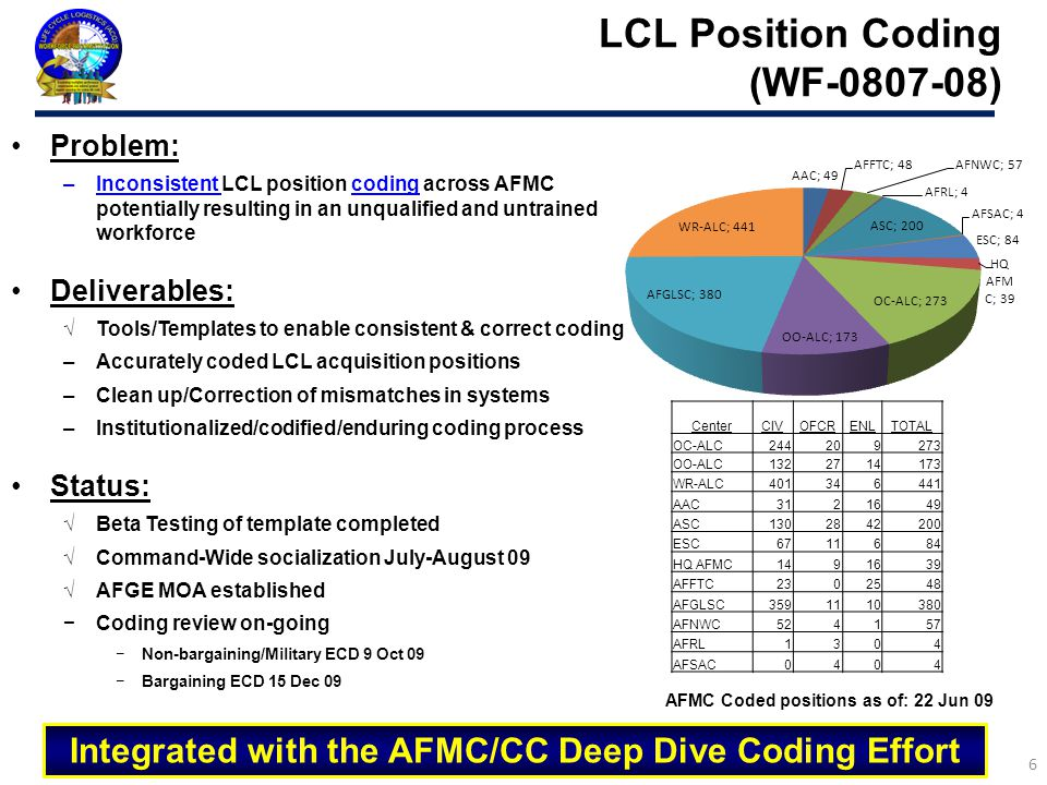 Problem: –Inconsistent LCL position coding across AFMC potentially resulting in an unqualified and untrained workforce Deliverables: √Tools/Templates