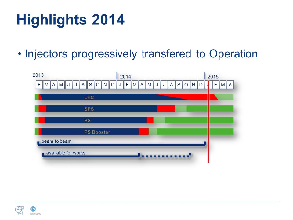 Highlights 2014 Injectors progressively transfered to Operation