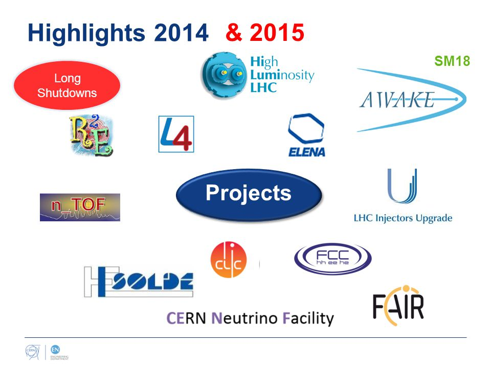 Highlights 2014 Projects & 2015 SM18 Long Shutdowns