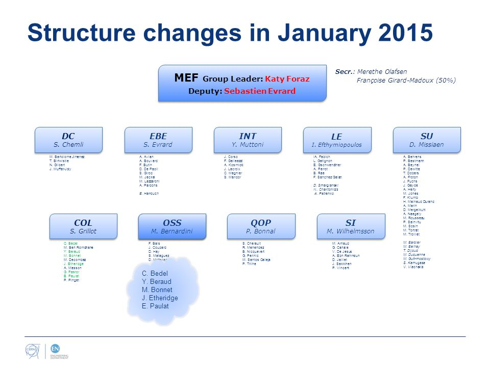 Structure changes in January 2015 MEF Group Leader: Katy Foraz Deputy: Sebastien Evrard MEF Group Leader: Katy Foraz Deputy: Sebastien Evrard Secr.: Merethe Olafsen Françoise Girard-Madoux (50%) COL S.