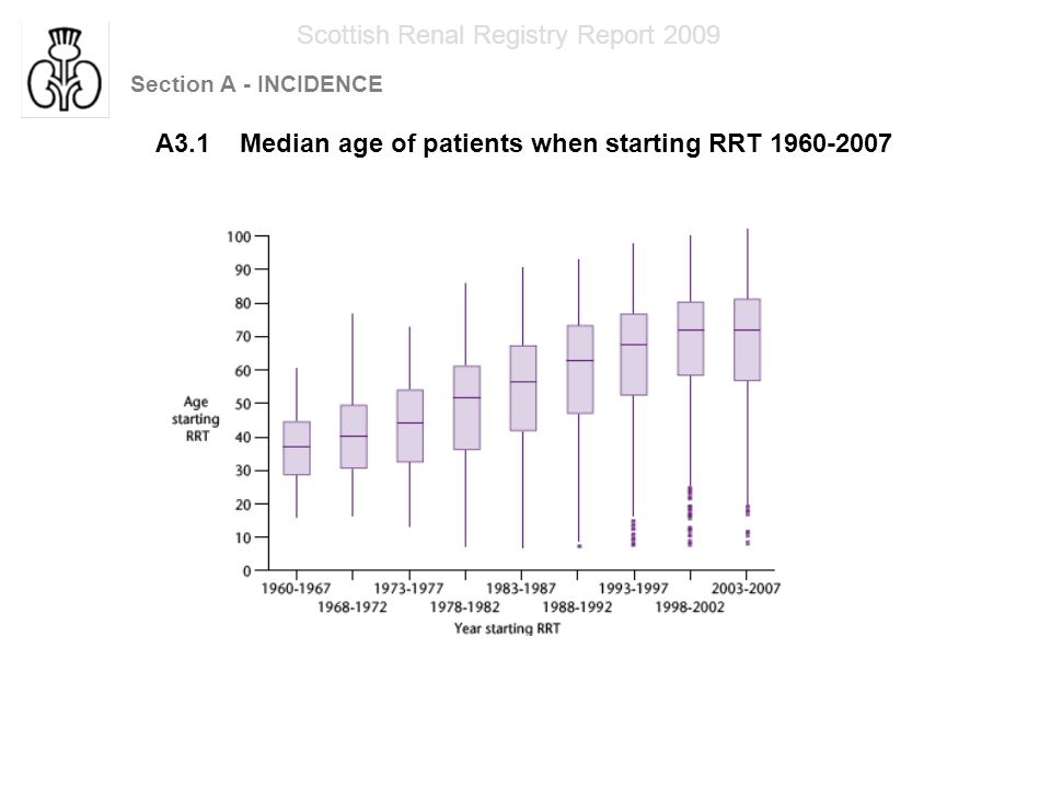 Section A - INCIDENCE Scottish Renal Registry Report 2009 A3.1 Median age of patients when starting RRT 1960-2007