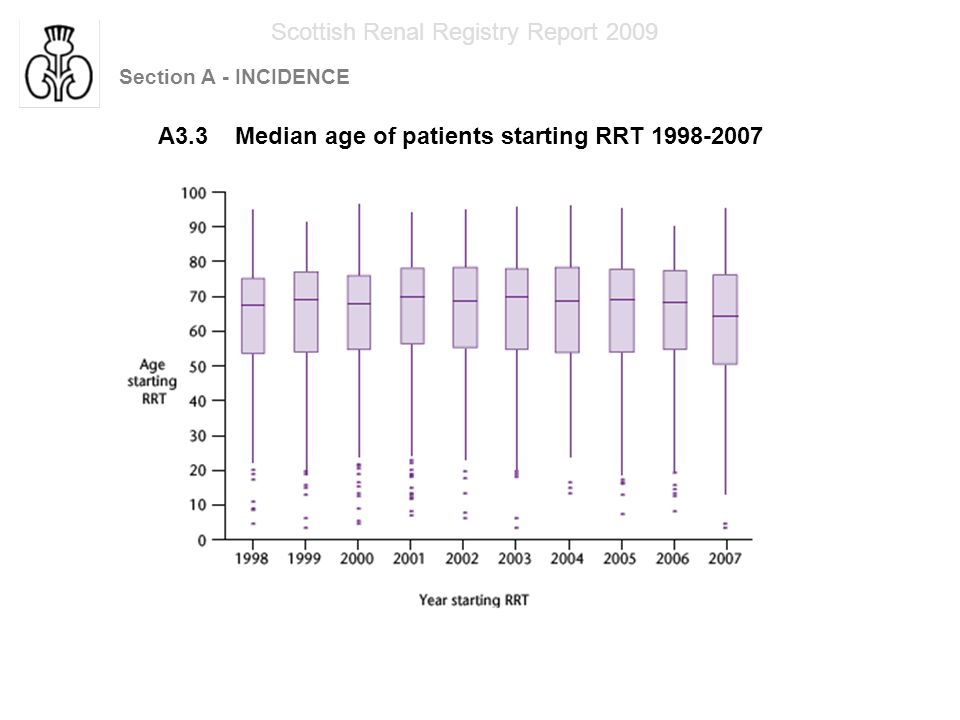 Section A - INCIDENCE Scottish Renal Registry Report 2009 A3.3 Median age of patients starting RRT 1998-2007